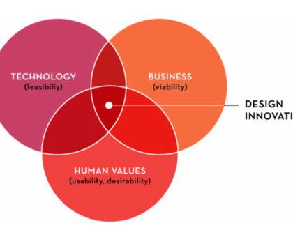human-centered-innovation